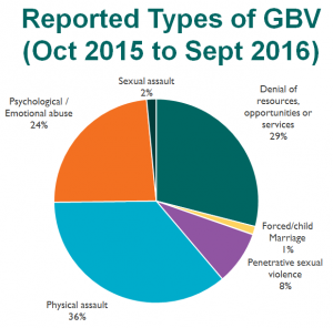 Reported Types of GBV (October 2015 to September 2016)