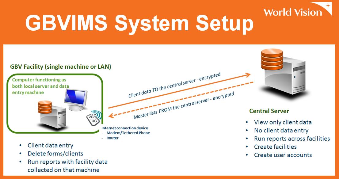 GBVIMS System Setup