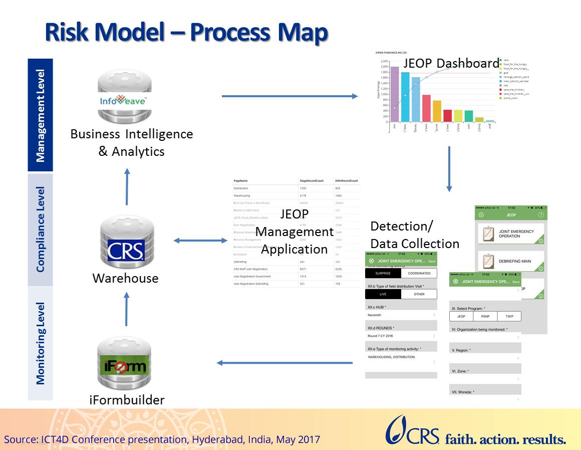 Risk Model - Process Map