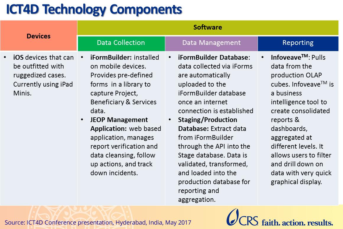 ICT4D Technology Components
