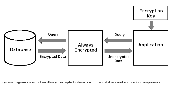 Always Encrypted System Diagram