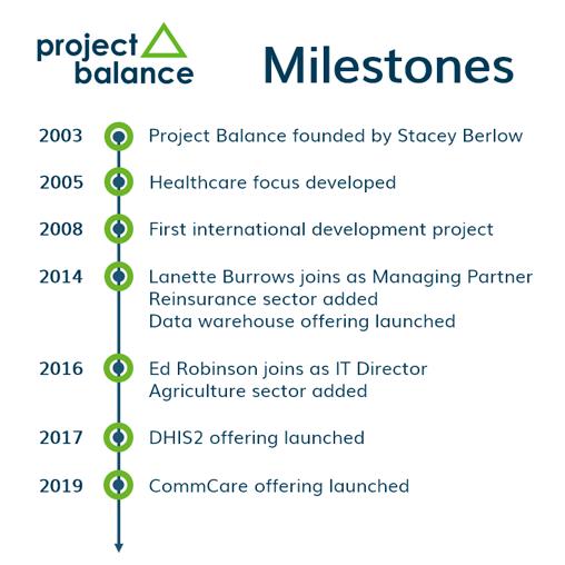 Project Balance Milestones Infographic