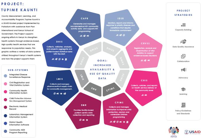 Project: Tupime Kaunti Infographic